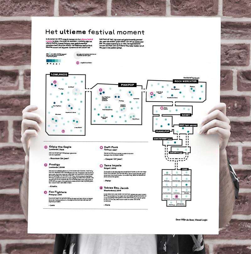 Poster Data Visualisatie Festivals