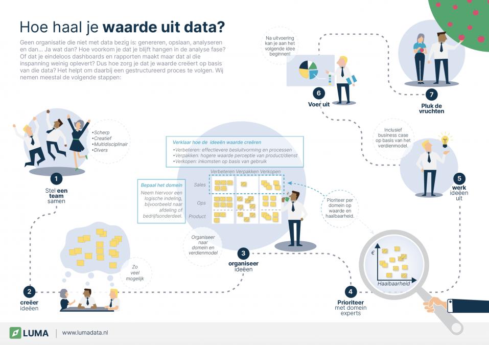 Proces datawaarde LUMA Data